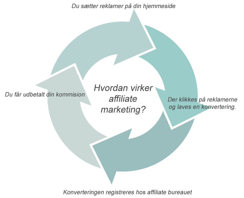 Tjen penge med affiliate marketing